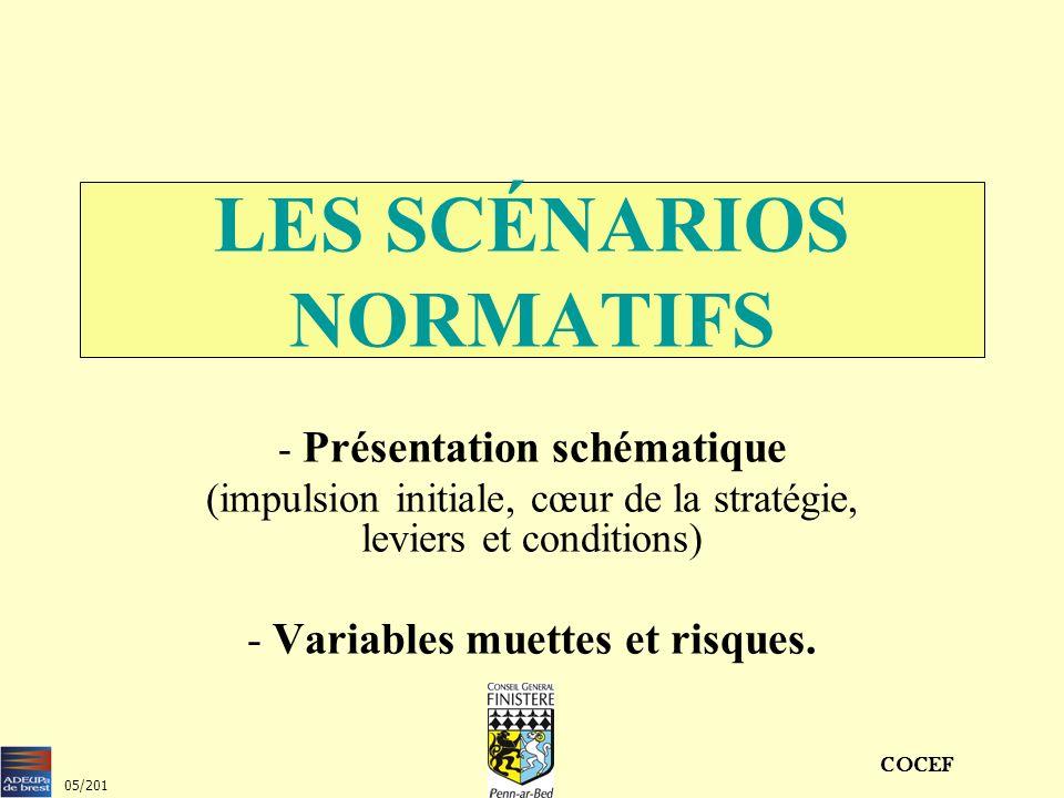 LES SCÉNARIOS NORMATIFS