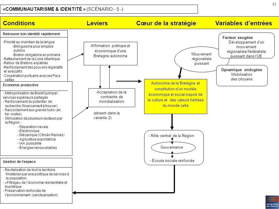 Conditions Leviers Cœur de la stratégie Variables d'entrées