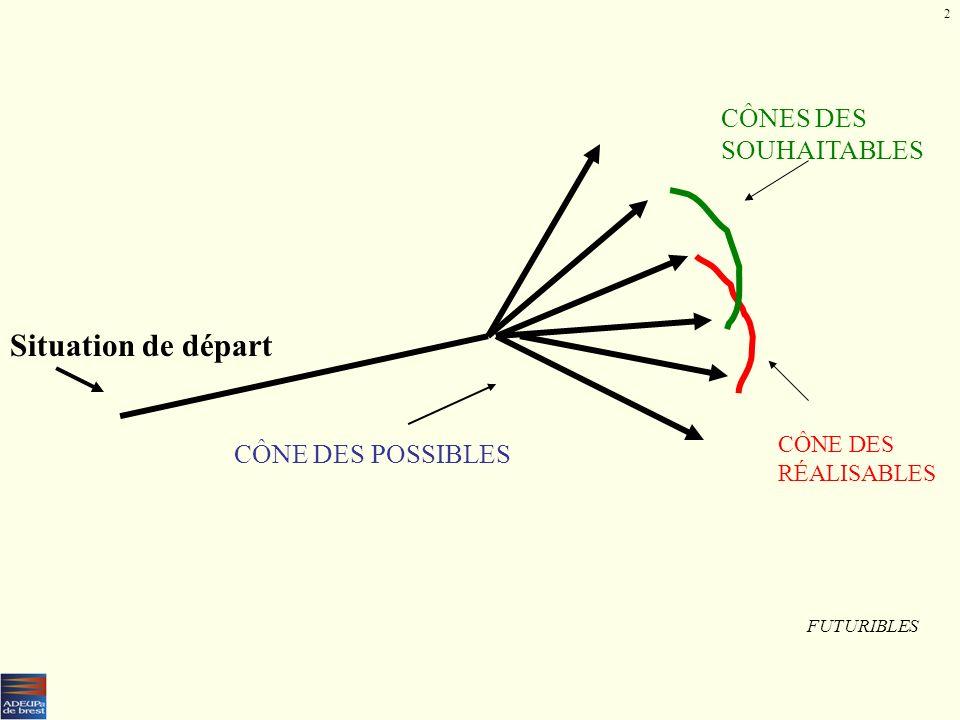 Situation de départ CÔNES DES SOUHAITABLES CÔNE DES POSSIBLES CÔNE DES