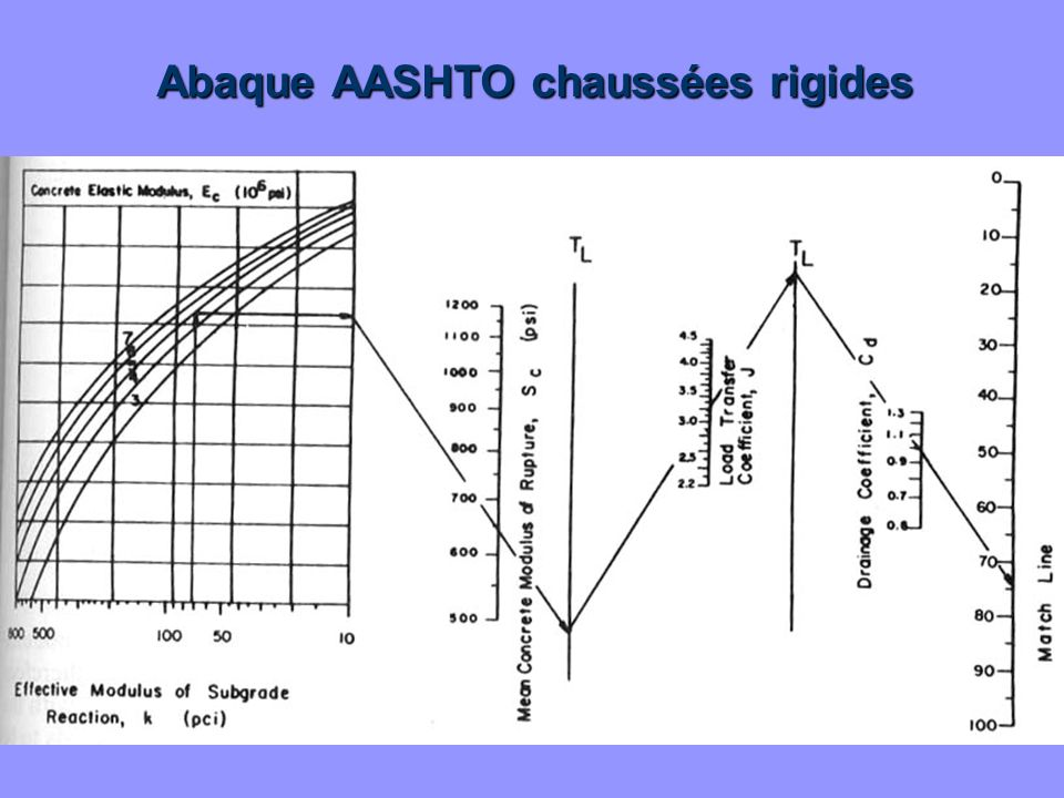 Abaque AASHTO chaussées rigides
