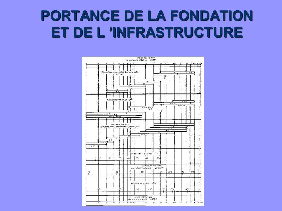 PORTANCE DE LA FONDATION ET DE L 'INFRASTRUCTURE