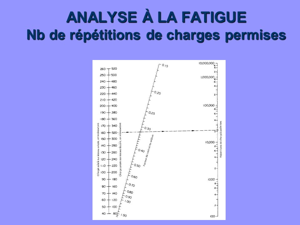 ANALYSE À LA FATIGUE Nb de répétitions de charges permises