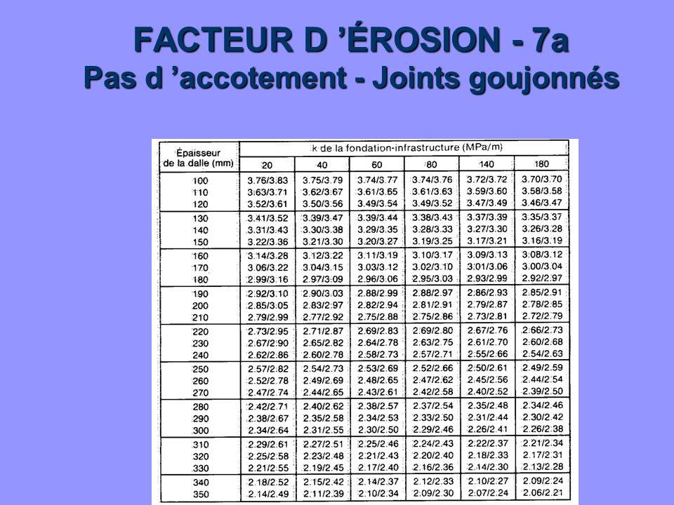 FACTEUR D 'ÉROSION - 7a Pas d 'accotement - Joints goujonnés