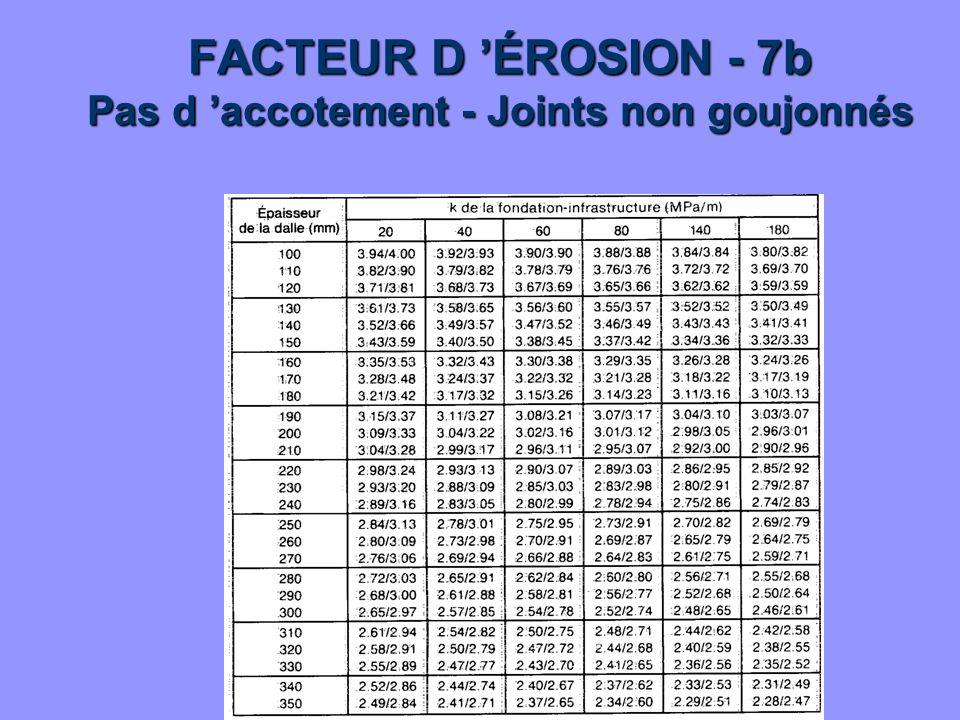 FACTEUR D 'ÉROSION - 7b Pas d 'accotement - Joints non goujonnés