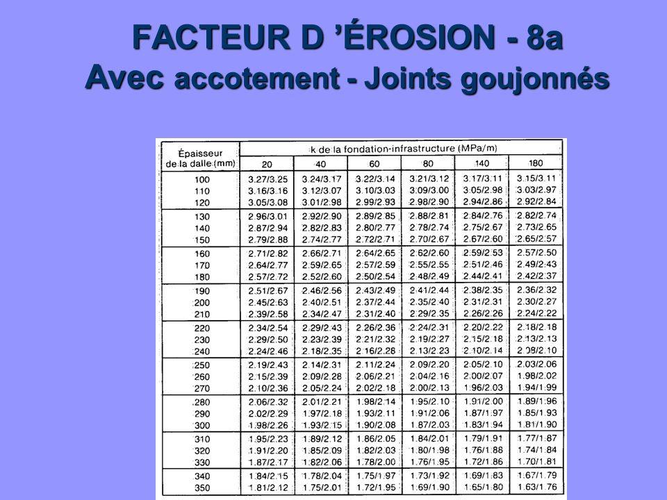 FACTEUR D 'ÉROSION - 8a Avec accotement - Joints goujonnés
