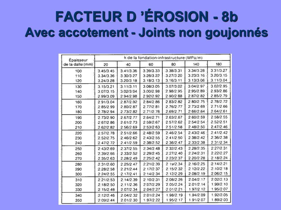 FACTEUR D 'ÉROSION - 8b Avec accotement - Joints non goujonnés