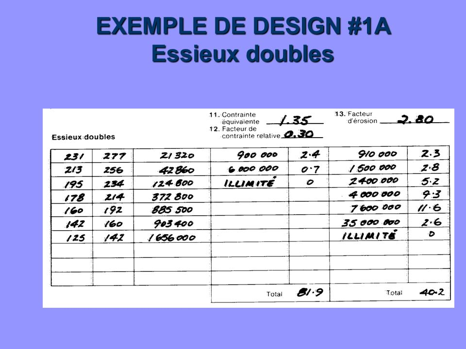 EXEMPLE DE DESIGN #1A Essieux doubles