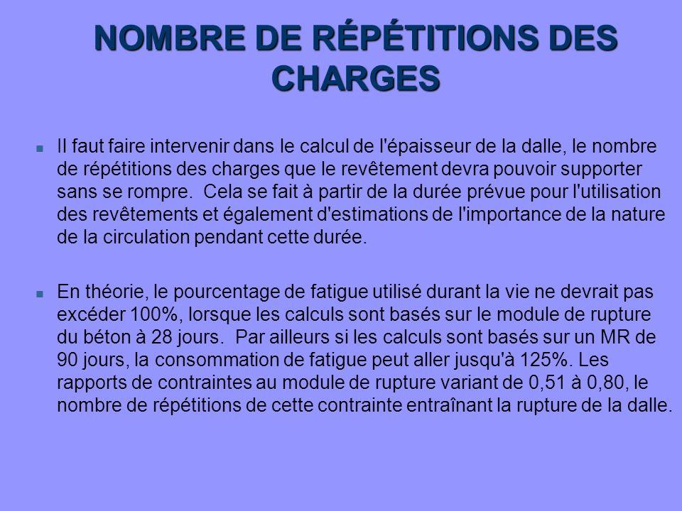 NOMBRE DE RÉPÉTITIONS DES CHARGES