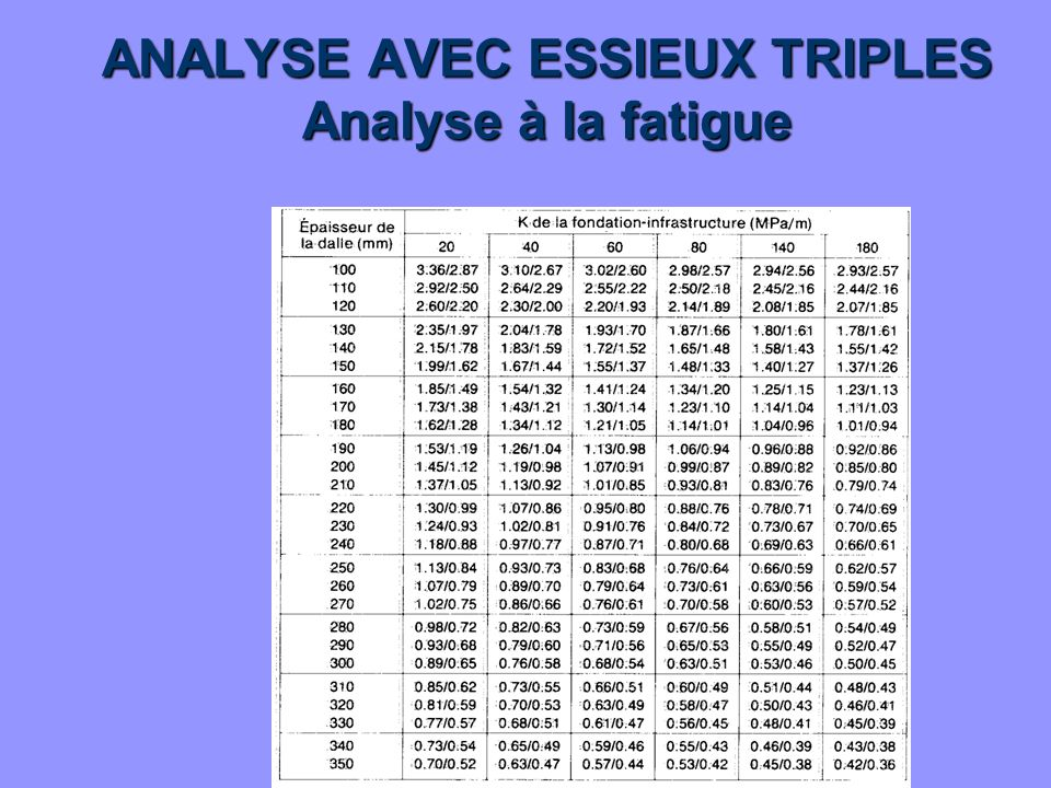 ANALYSE AVEC ESSIEUX TRIPLES Analyse à la fatigue