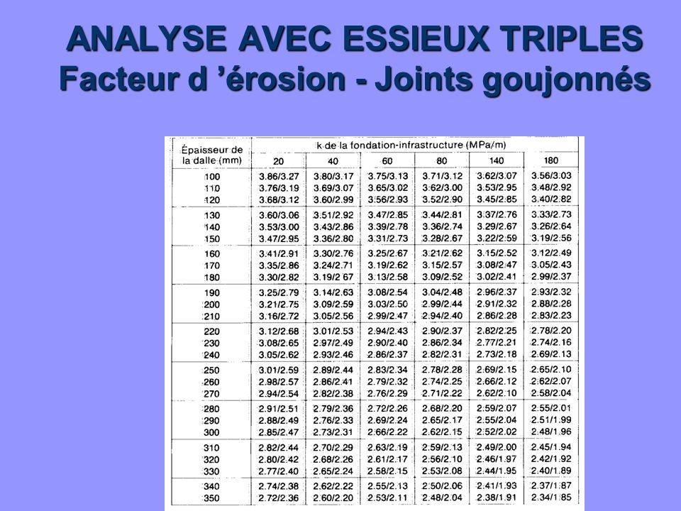 ANALYSE AVEC ESSIEUX TRIPLES Facteur d 'érosion - Joints goujonnés