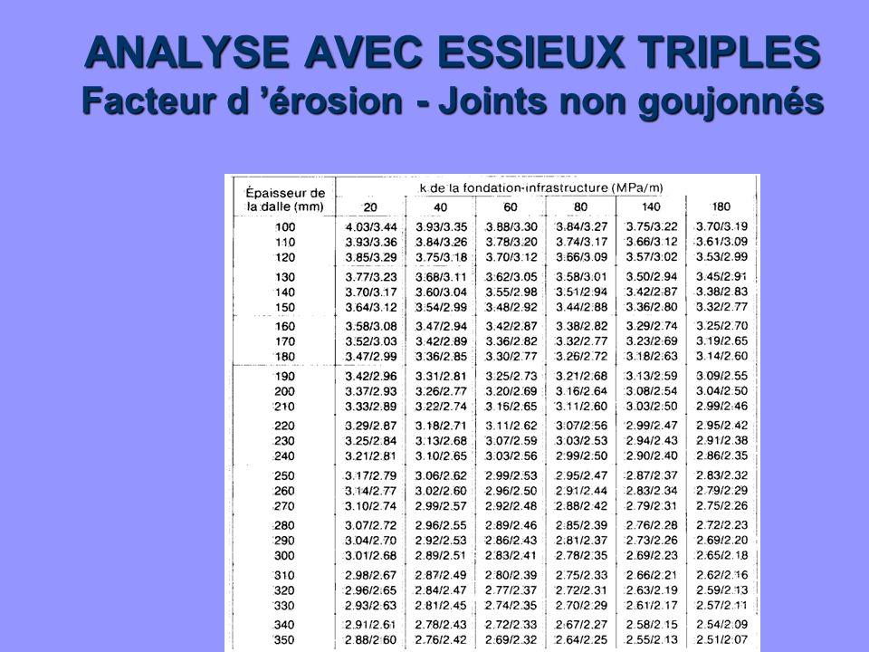 ANALYSE AVEC ESSIEUX TRIPLES Facteur d 'érosion - Joints non goujonnés