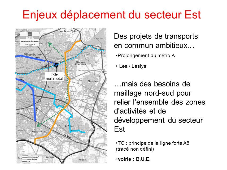 Enjeux déplacement du secteur Est