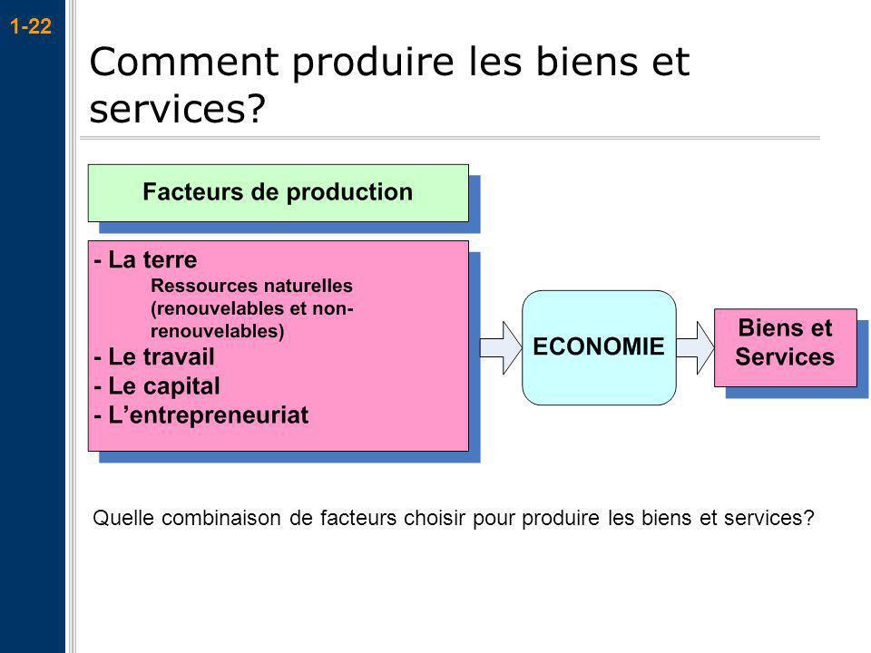 Comment produire les biens et services