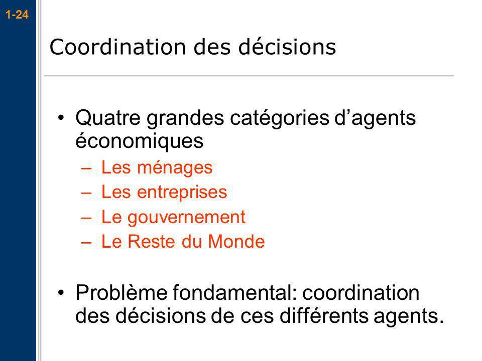 Coordination des décisions