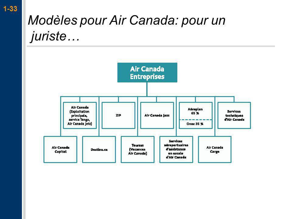 Modèles pour Air Canada: pour un juriste…