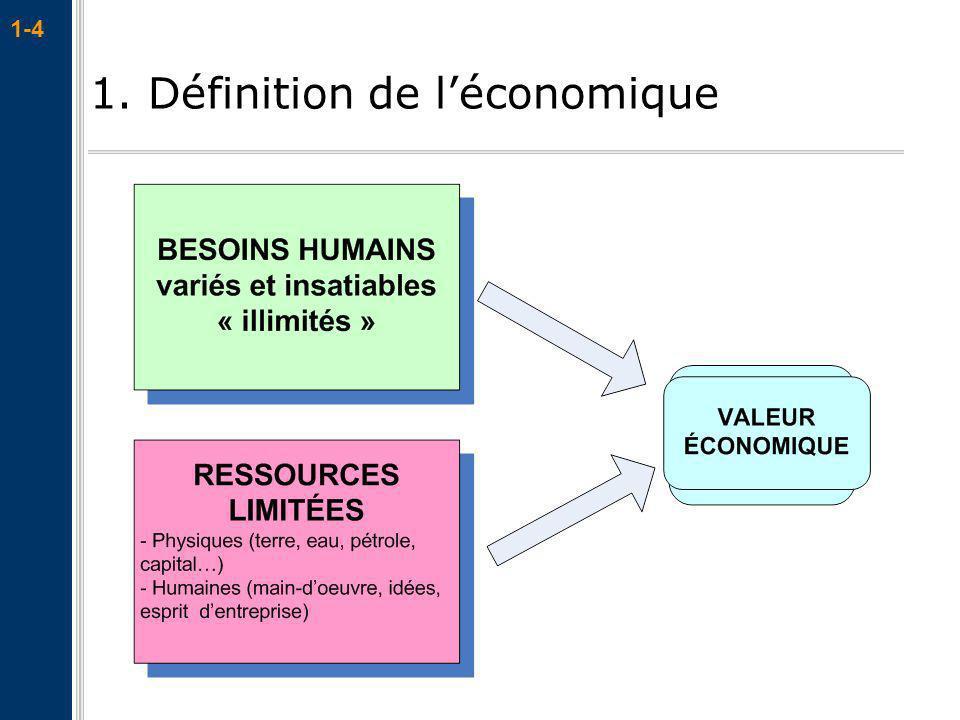 1. Définition de l'économique