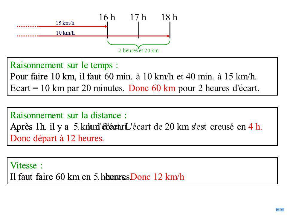 Raisonnement sur le temps : Pour faire 10 km, il faut