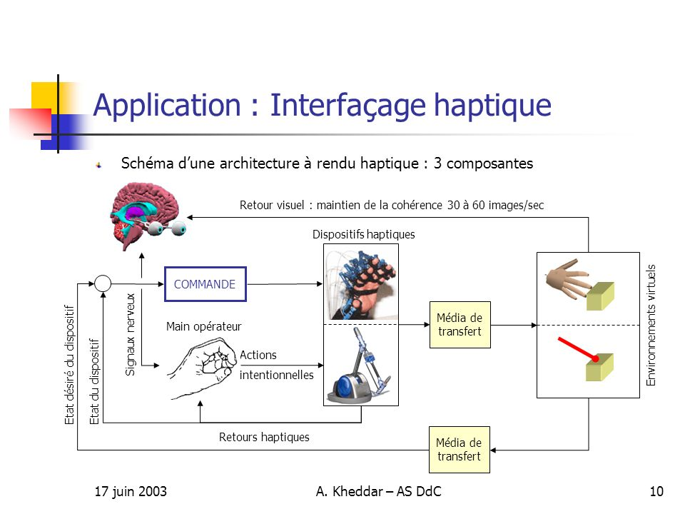Application : Interfaçage haptique