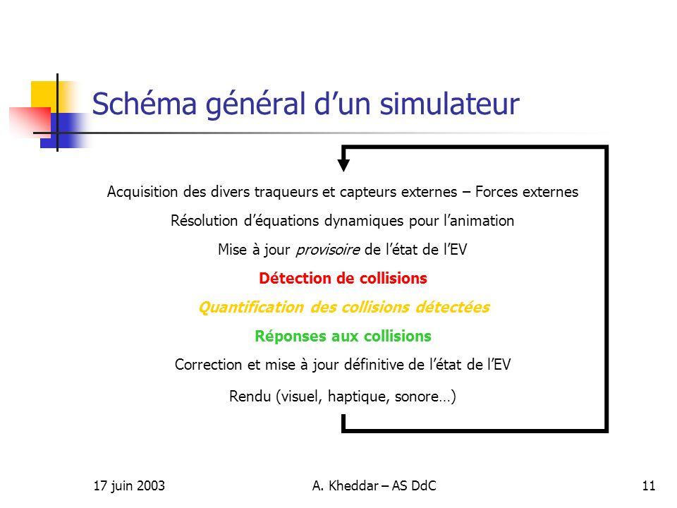Schéma général d'un simulateur