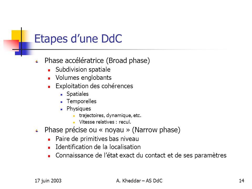 Etapes d'une DdC Phase accélératrice (Broad phase)