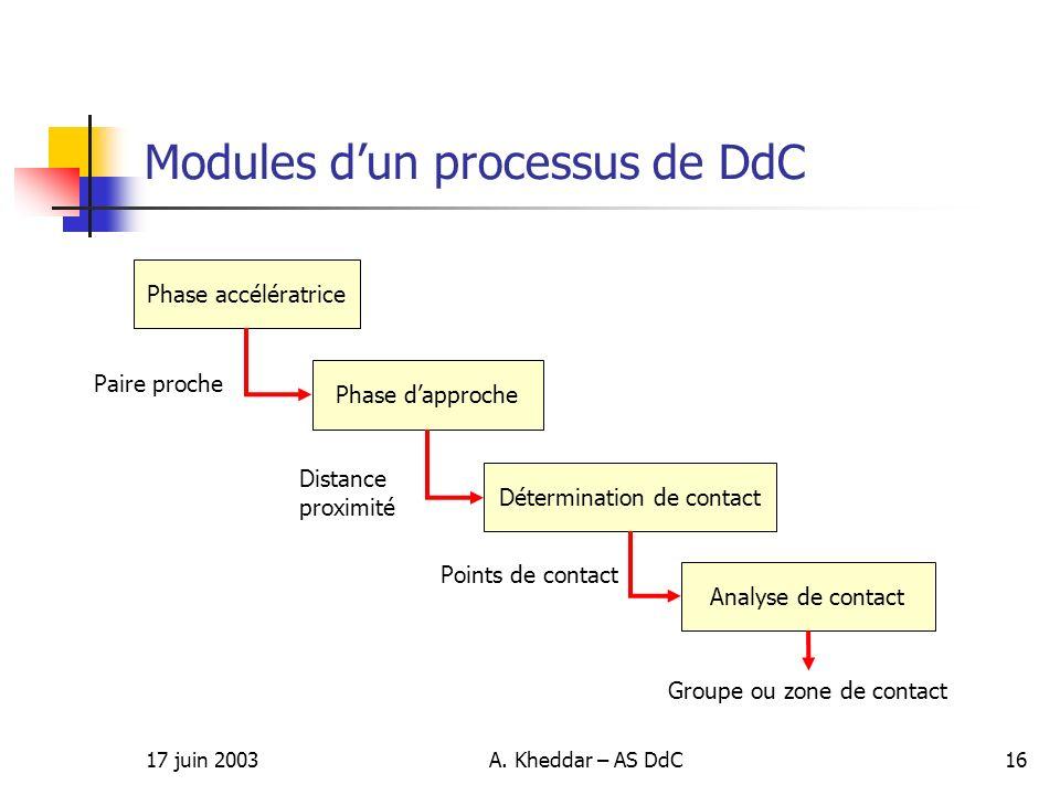 Modules d'un processus de DdC