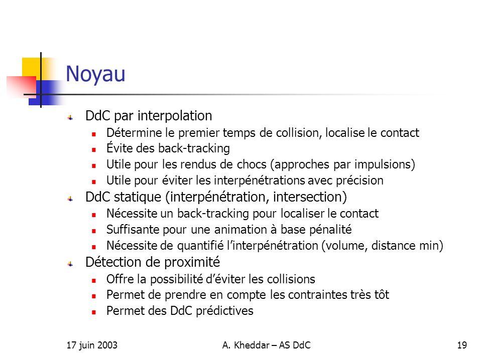 Noyau DdC par interpolation