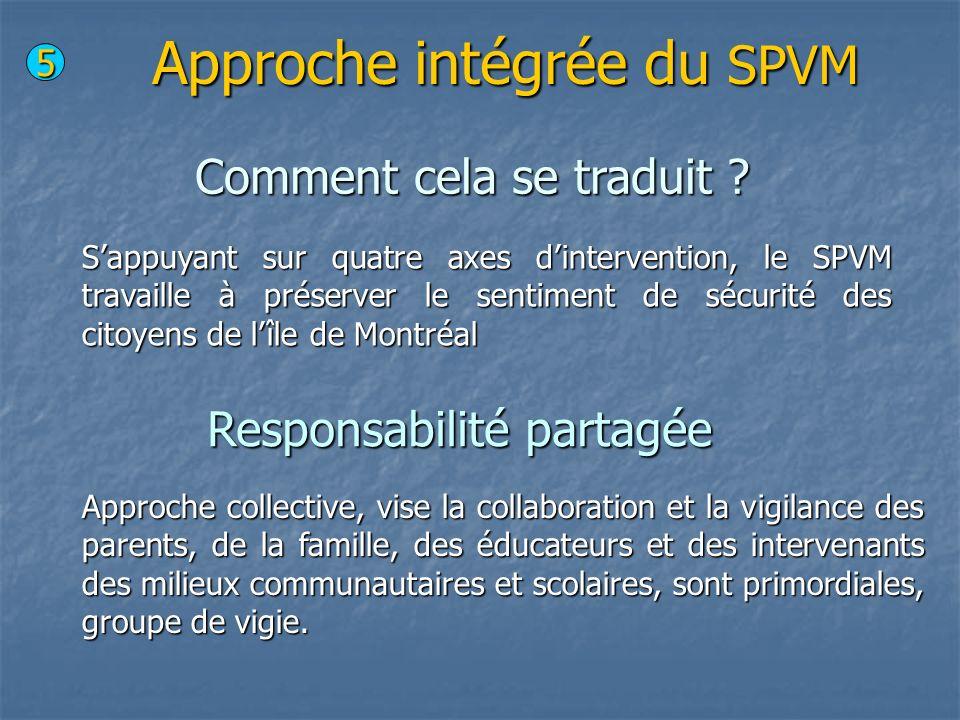Approche intégrée du SPVM