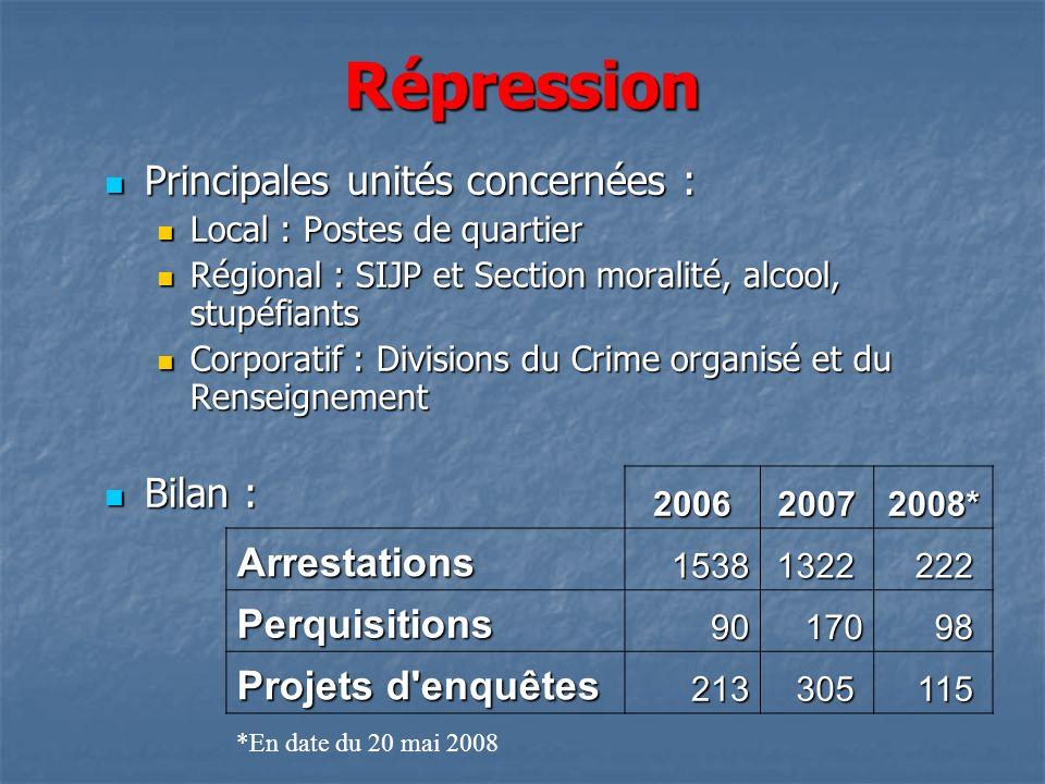 Répression Principales unités concernées : Arrestations Perquisitions
