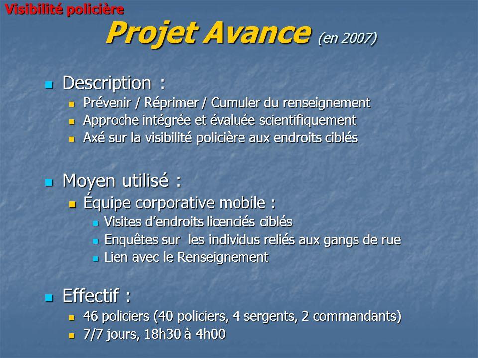 Projet Avance (en 2007) Description : Moyen utilisé : Effectif :
