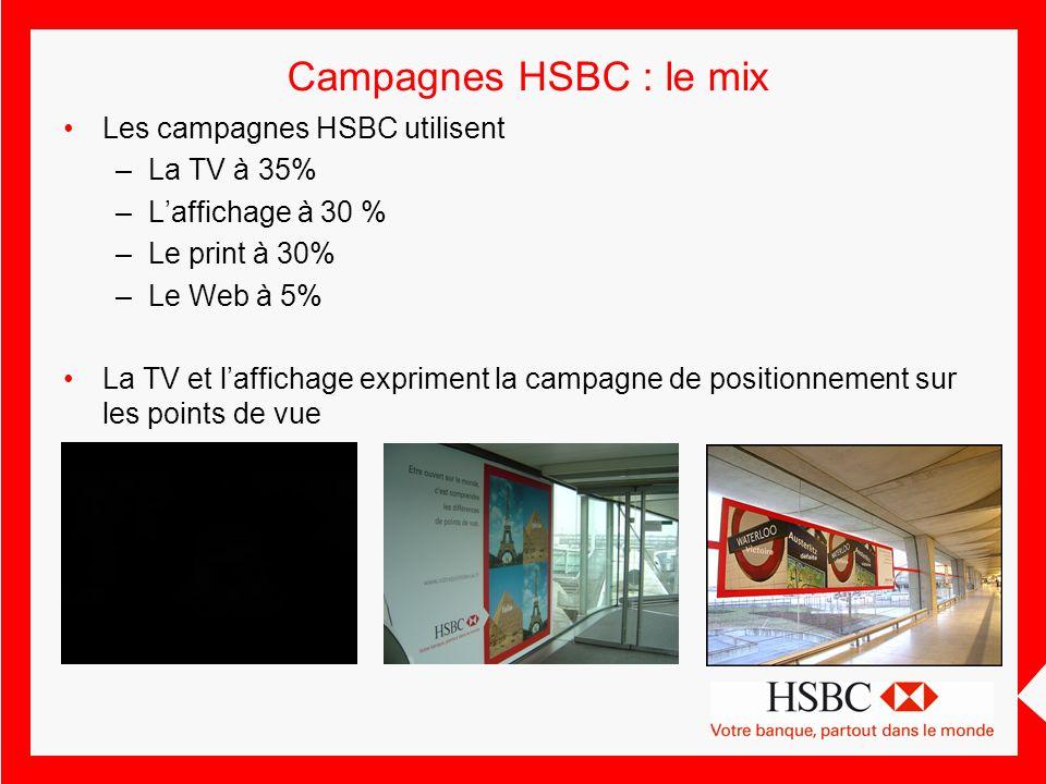 Campagnes HSBC : le mix Les campagnes HSBC utilisent La TV à 35%