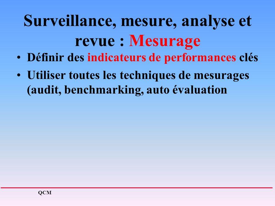 Surveillance, mesure, analyse et revue : Mesurage