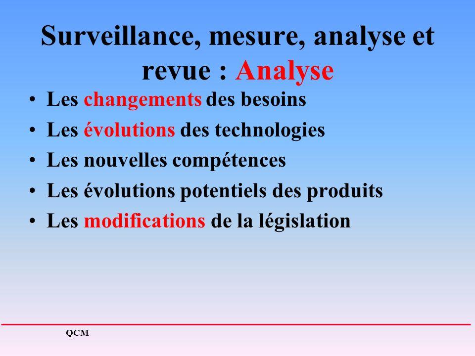 Surveillance, mesure, analyse et revue : Analyse