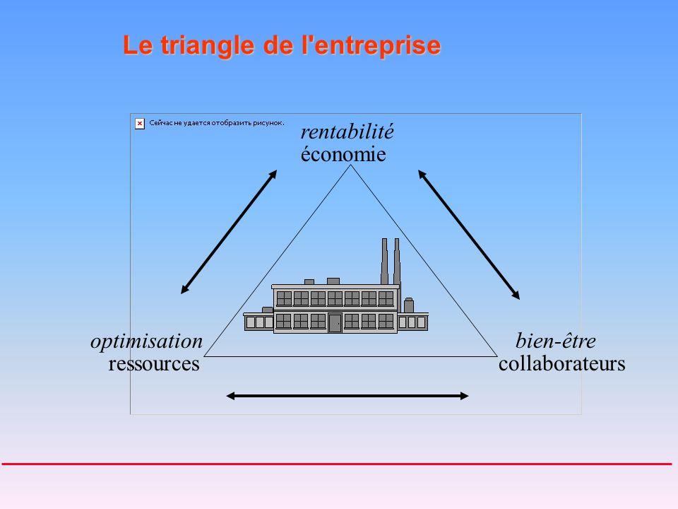 Le triangle de l entreprise