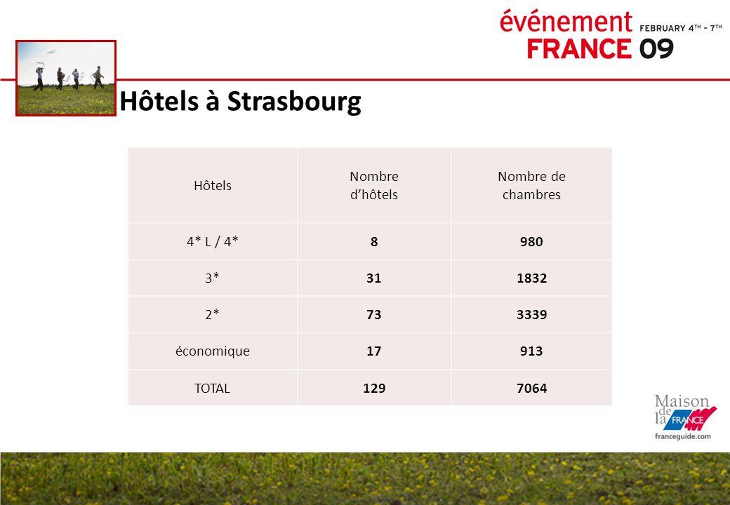 Hôtels à Strasbourg Hôtels Nombre d'hôtels Nombre de chambres