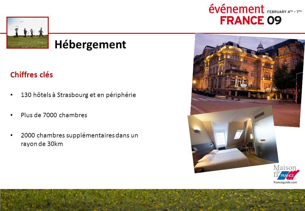 Hébergement Chiffres clés 130 hôtels à Strasbourg et en périphérie