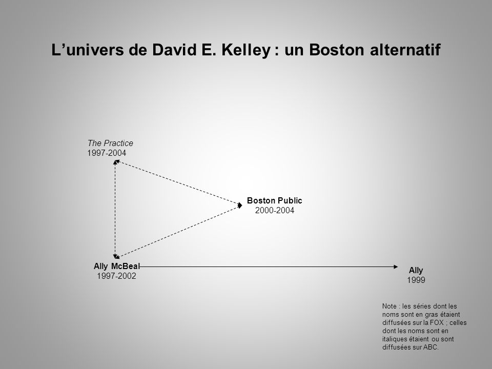 L'univers de David E. Kelley : un Boston alternatif