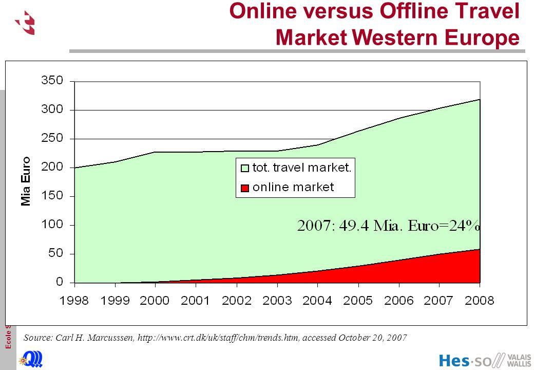 Online versus Offline Travel Market Western Europe