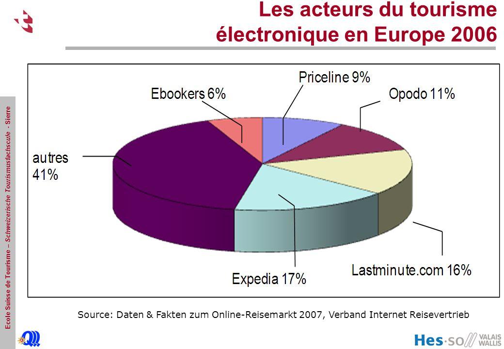 Les acteurs du tourisme électronique en Europe 2006