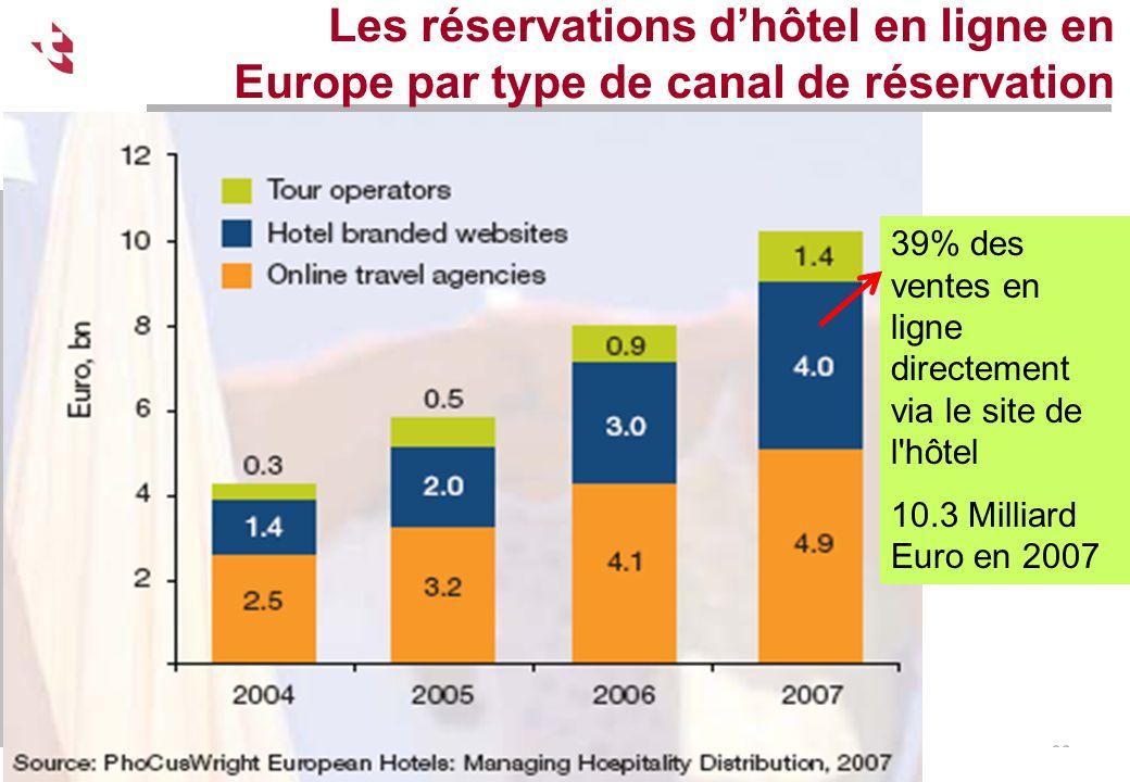 Les réservations d'hôtel en ligne en Europe par type de canal de réservation