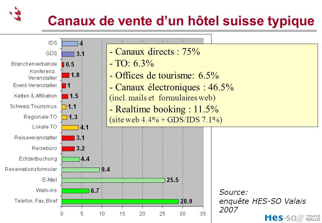 Canaux de vente d'un hôtel suisse typique