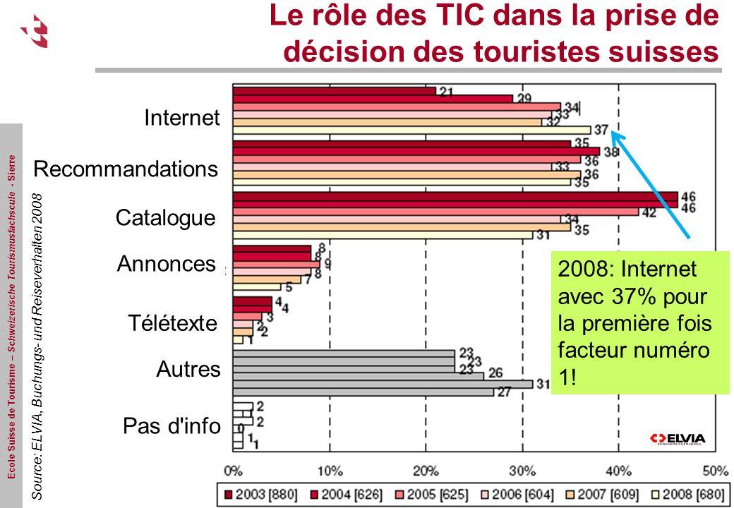 Le rôle des TIC dans la prise de décision des touristes suisses