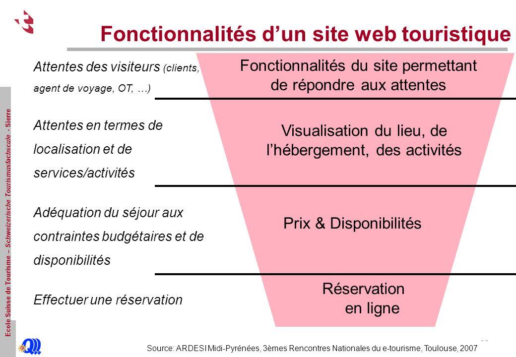 Fonctionnalités d'un site web touristique