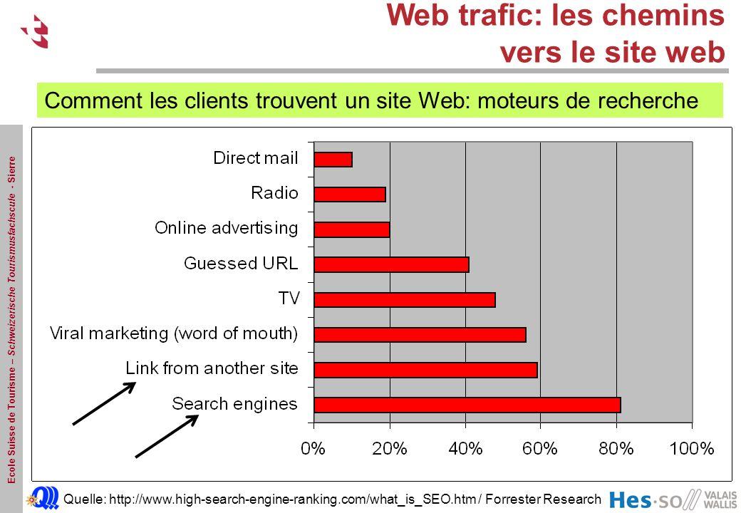 Web trafic: les chemins vers le site web