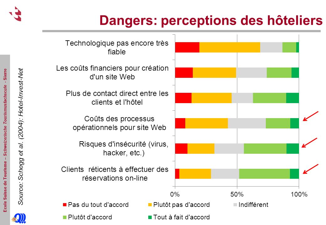 Dangers: perceptions des hôteliers