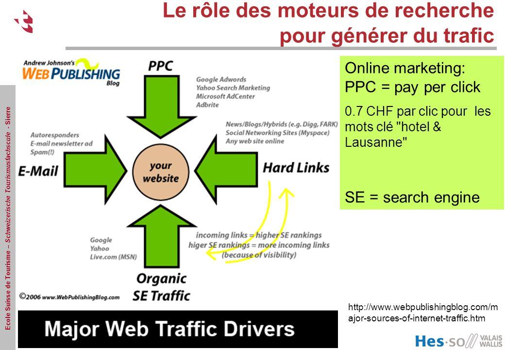 Le rôle des moteurs de recherche pour générer du trafic