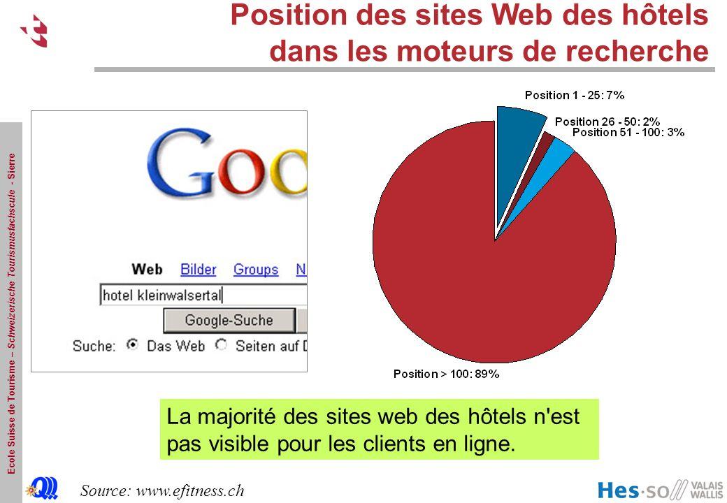 Position des sites Web des hôtels dans les moteurs de recherche