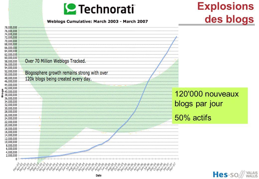 Explosions des blogs 120 000 nouveaux blogs par jour 50% actifs 57