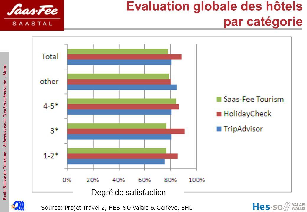 Evaluation globale des hôtels par catégorie