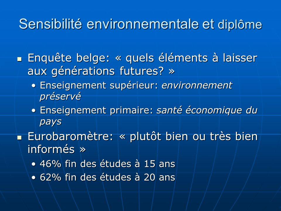 Sensibilité environnementale et diplôme