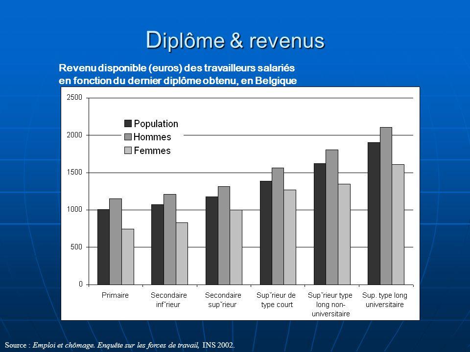 Diplôme & revenus Revenu disponible (euros) des travailleurs salariés en fonction du dernier diplôme obtenu, en Belgique.